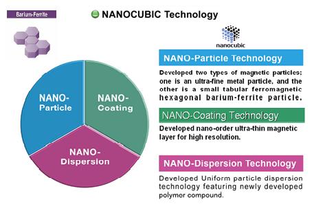 Graphique circulaire Nanotech