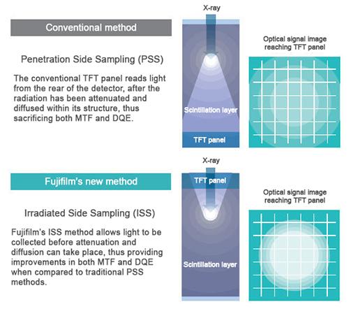 Graphique montrant la nouvelle méthode d'échantillonnage latéral de Fujifilm
