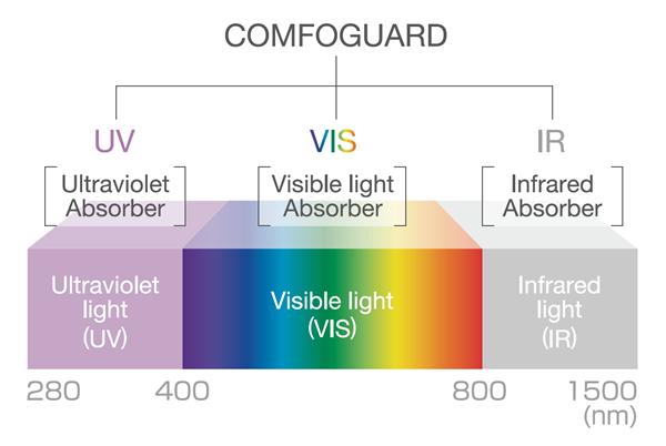 [image] Répartition Comfoguard UV, VIS, IR en nm