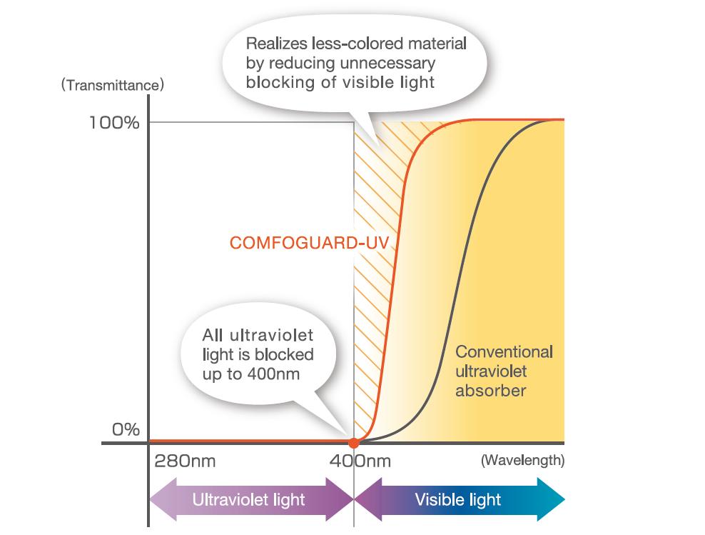 [grafico] Misurazioni della trasmittanza e della lunghezza d'onda di COMFOGUARD e di assorbitori di luce ultravioletta convenzionali in nm