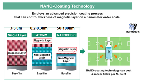 Nanorevêtement
