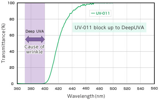 [immagine] Grafico della lunghezza d'onda di luce UVA profonda (che causa rughe cutanee) che viene bloccata da UV-011