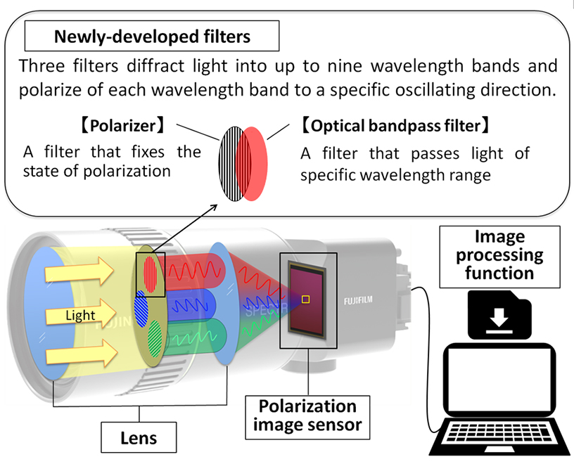 Figure 1:  Structure of the newly-developed multispectral camera system