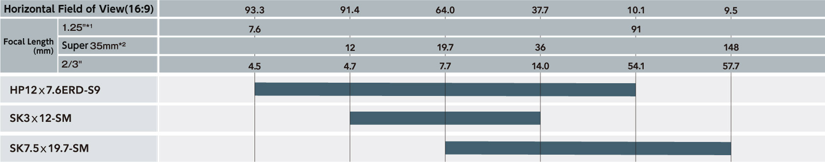 [Bild] Tabelle zum Vergleich des horizontalen Sichtfelds (16:9) und der Brennweite (mm) nach Modellnummer