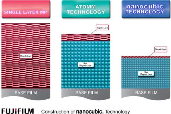 Aufbau der Nanocubic-Technologie