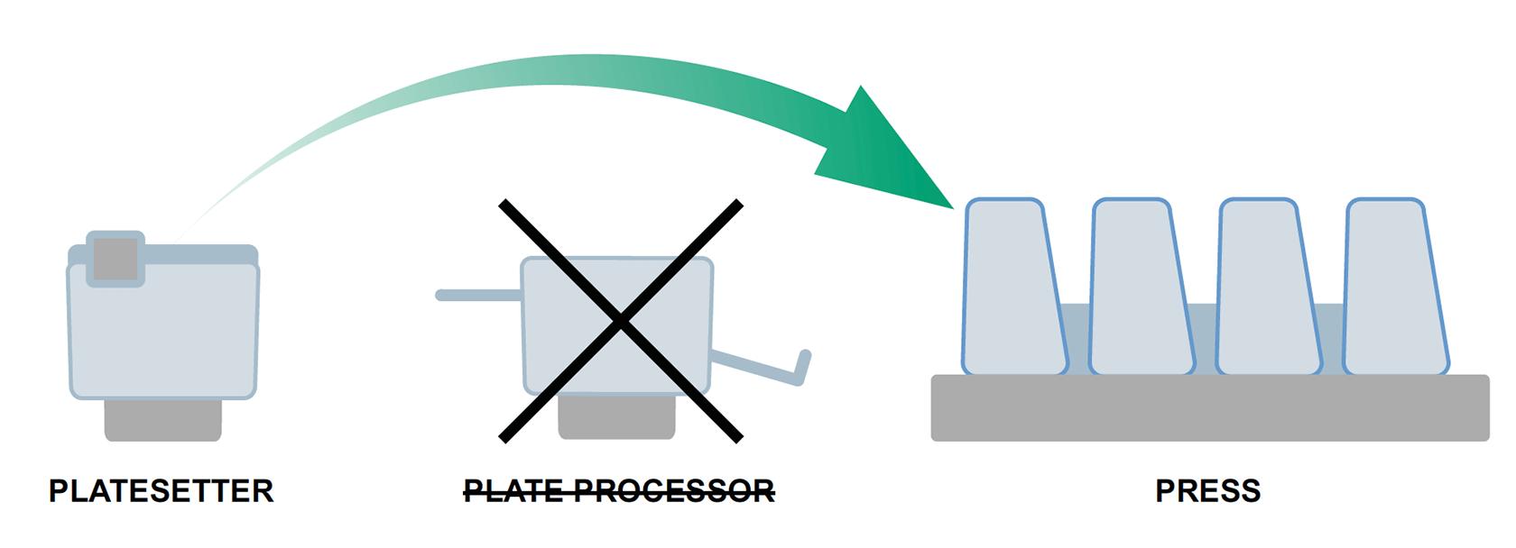 {imagen] Eliminación de la procesadora de láminas y montaje directo de las láminas en prensa desde la grabadora de láminas.