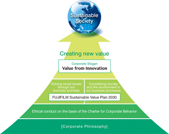 [image] The Fujifilm Group's Approach to CSR