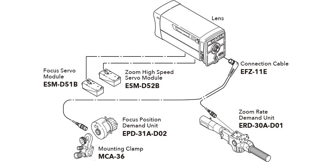 [imagen] Esquema que muestra los accesorios de configuración del sistema de lentes de estudio/campo para MS-31D