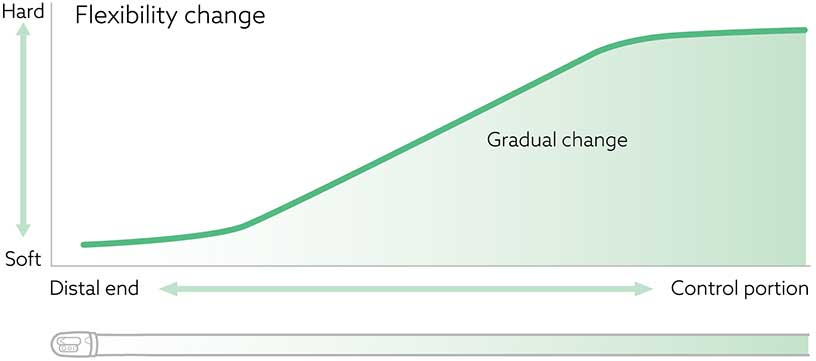 [image] Graph demonstrating gradual change in flexibility, ranging from soft to hard, on the distal end to the control portion