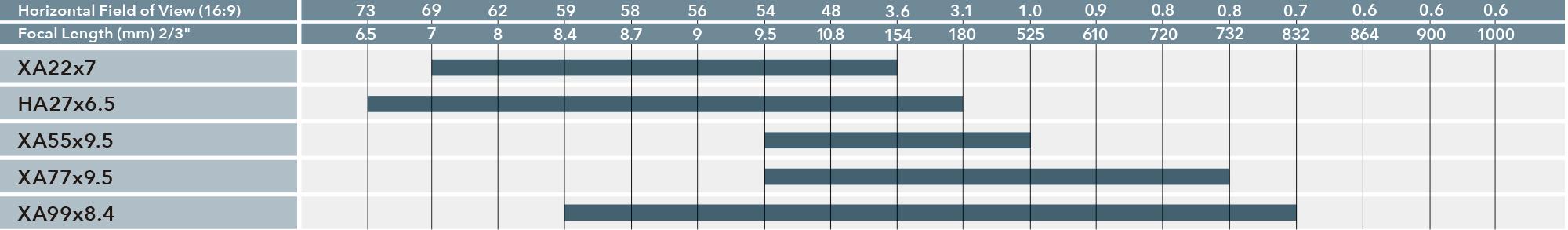 [imagen] Gráfico que compara el campo de visión horizontal (16:9) y la longitud focal (2/3pulgada) por número de modelo