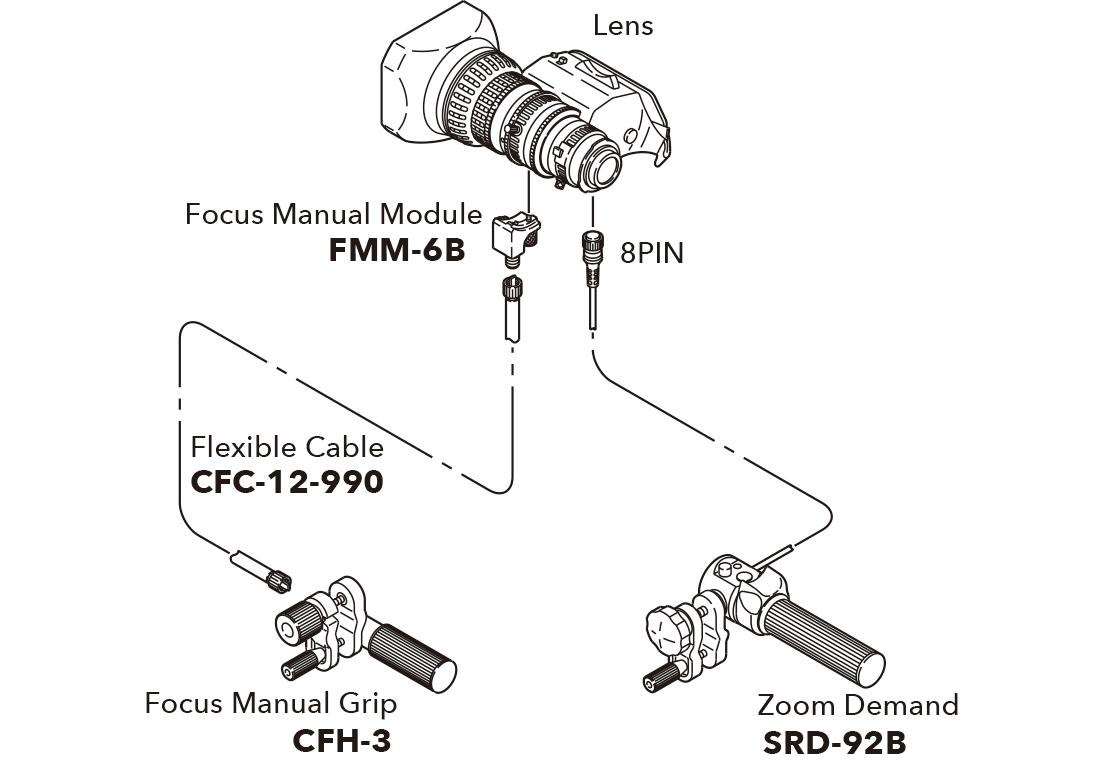 [imagen] Esquema del lente que se conecta al módulo manual de enfoque, demanda de zoom y agarre manual de enfoque