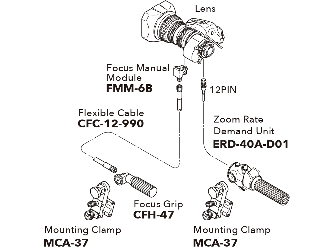 [image] Schematic of lens connecting to Focus Manual Module and Focus Grip and Zoom Rate Demand Unit