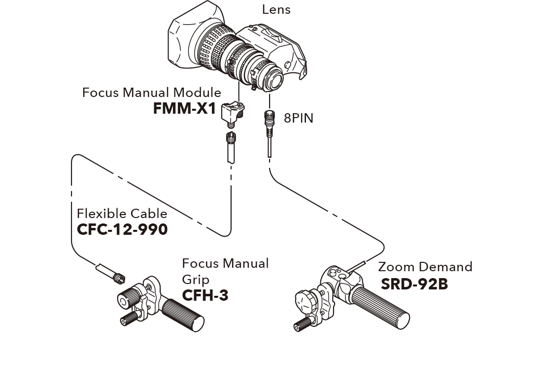 [image] Schematic of lens connecting to Focus Manual Module, Focus Manual Grip, and Zoom Demand