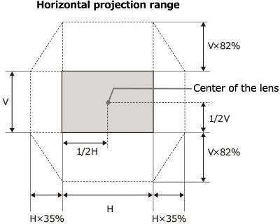 [imagen] Esquema del rango de proyección horizontal según la posición en la sala