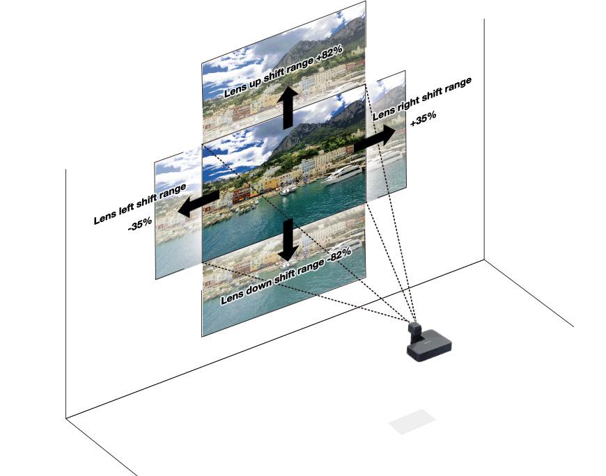 [imagen} Rango de desplazamiento del lente del proyector Z FP-Z5000 de +-82% (superior/inferior) y +- 35% (derecha/izquierda)