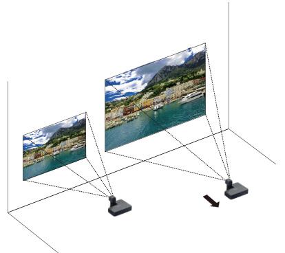 [imagen] Imagen proyectada que permanece a la misma altura cuando el proyector se mueve hacia atrás de la pared