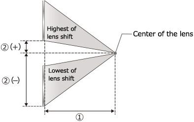 [imagen] Esquema del desplazamiento más alto y más bajo del lente