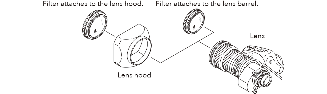 [image] Schematic of filter attaching to lens hood and filter attaching to lens barrel, which is attached to lens