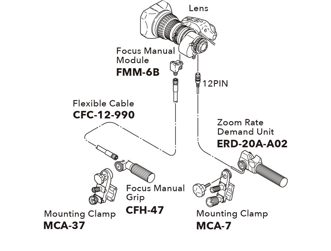 [imagen] Esquema del lente que se conecta al módulo manual de enfoque y a la unidad de demanda de velocidad de zoom y agarre manual de enfoque