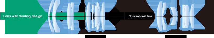[imagen] Dibujos internos lado a lado del lente con el grupo de enfoque del diseño flotante y el grupo de enfoque del lente convencional