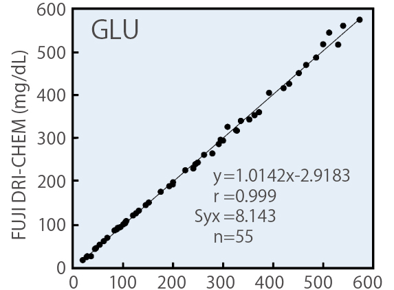 [image] GLU chart with results of using FUJI DRI-CHEM slide reagent with Hexokinase method