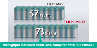 [image] FCR Prima T2 can produce 73 IPs an hour compared to 57 IPs an hour from FCR Prima T