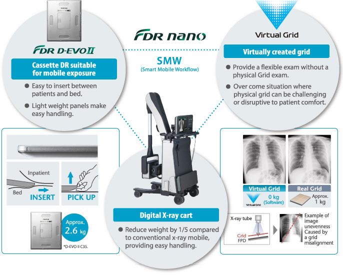 [image] FDR Nano Smart Mobile Workflow including FDR D-EVO II, Virtual Grid, and FDR Nano Digital X-ray Cart