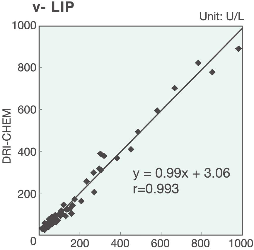[image] v-LIP graph results with Dri-Chem and 1,2-o-Dilauryl-rac-glycero-3-glutaric acid-(6-methylresorufin) ester lipase assay