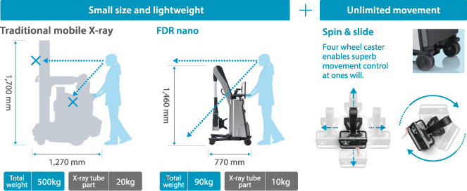 [image] FDR Nano compared to traditional mobile x-ray - smaller, lighter, and smoother movement