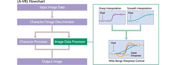 [image] Advanced Variable Response (A-VR) Flowchart