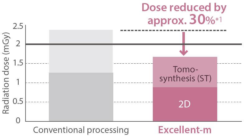 [imagen] Tabla que muestra que la dosis de radiación de la tomosíntesis 2D de Excellent-m es aproximadamente 30% menor que la convencional