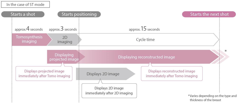 [imagen] Proceso de obtención de imágenes en modo estándar desde el inicio de la primera toma hasta el final