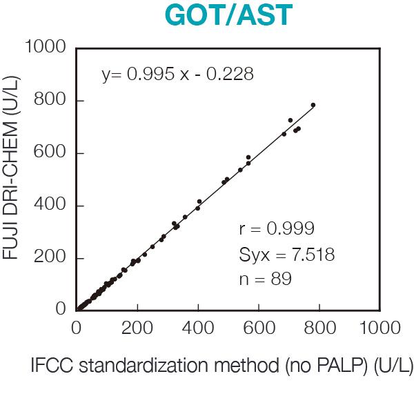 [image] GOT/AST chart of FUJI DRI-CHEM Slide reagent and IFCC standardization method