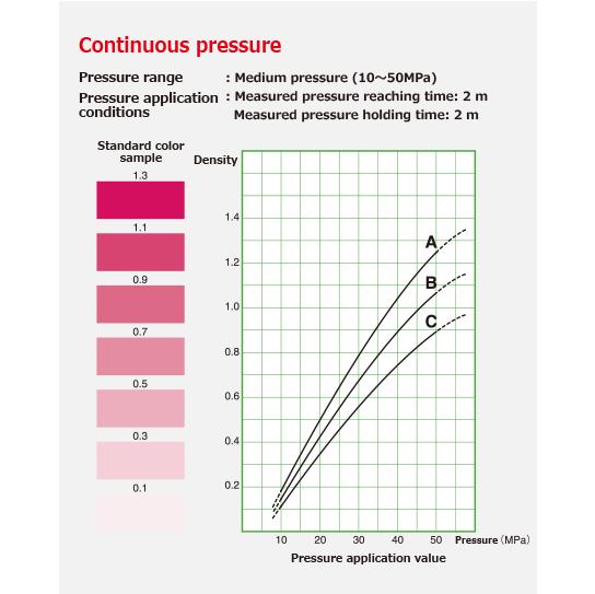 Continuous pressure