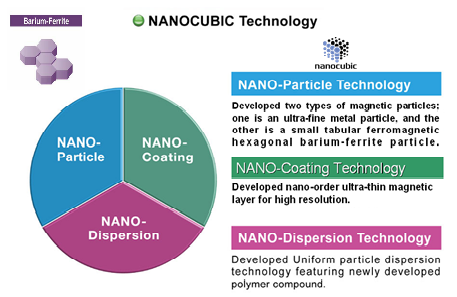Nanotech-Kreisdiagramm