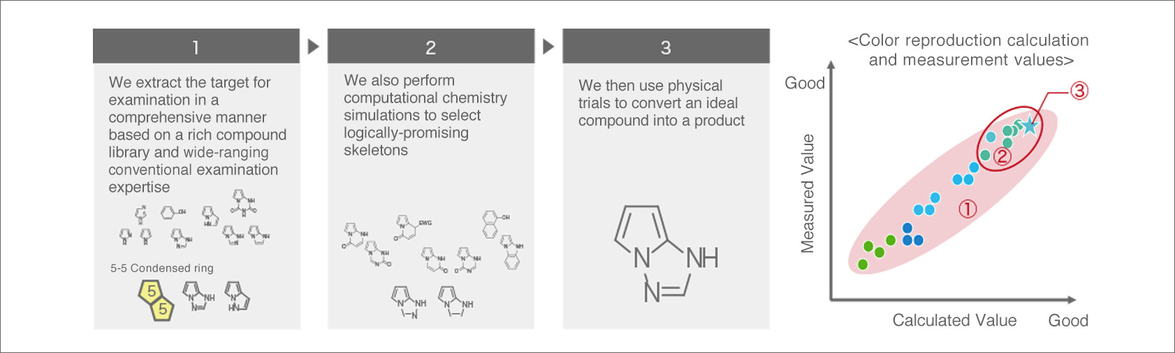 [image] Example of Molecular Design for Dyes with Strong Color Replicability