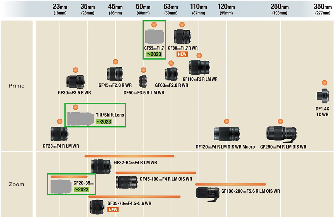"""[image]Development Roadmap for Interchangeable Lenses for the """"GFX Series"""""""