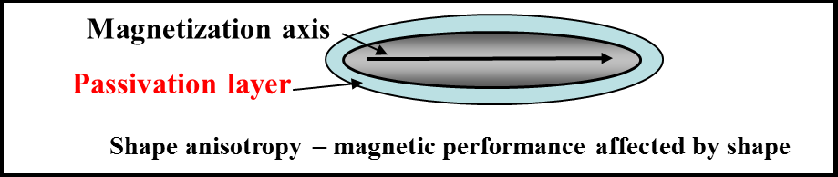 Magnetization Axis with Passivation Layer