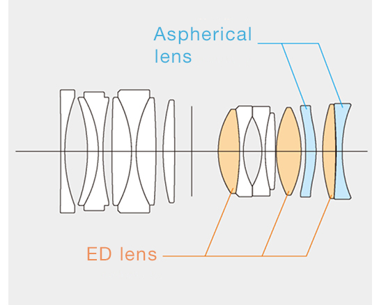 [image]Consisting of 15 lens elements in 10 groups, including two aspherical lenses and three ED lenses