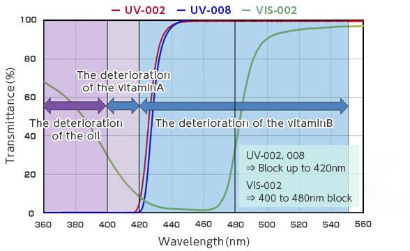 [imagen] Gráfico de espectro de transmisión de longitud de onda y COMFOGUARD UV-002, 008 y VIS-002