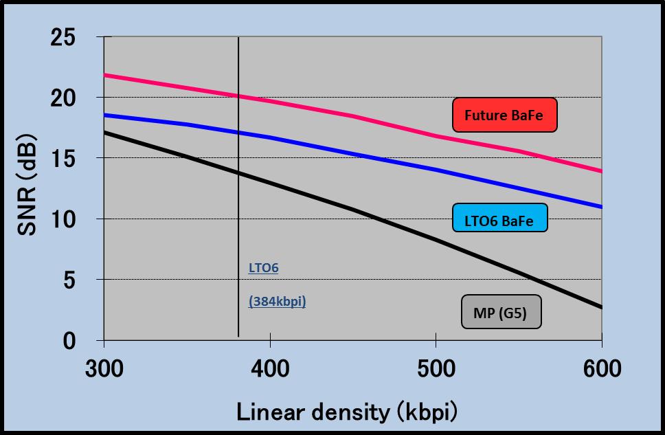 Tabla de comparación de partículas de BaFe