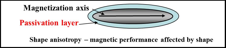 Eje de magnetización con capa de pasivación