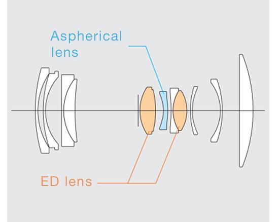[image]Diseño de lente compuesto por 11 elementos, incluyendo un elemento asférico y dos elementos ED, en nueve grupos.