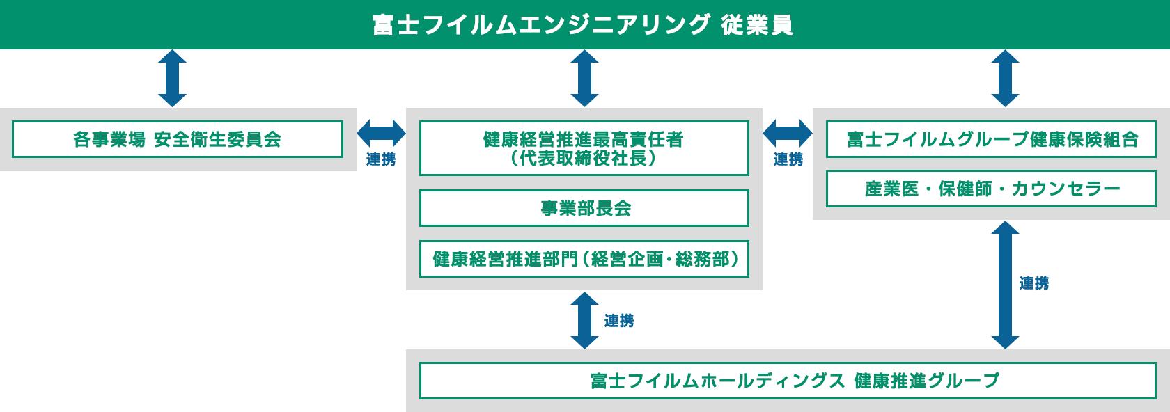 [図]富士フイルムエンジニアリング健康経営推進体制