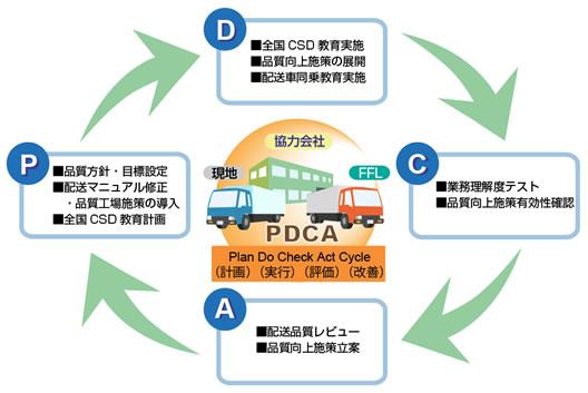 CSD教育マネジメント