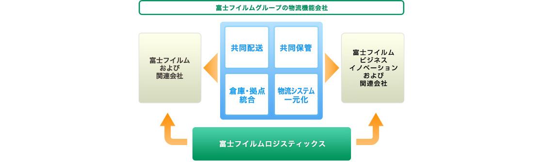 [画像]富士フイルムグループの物流機能会社
