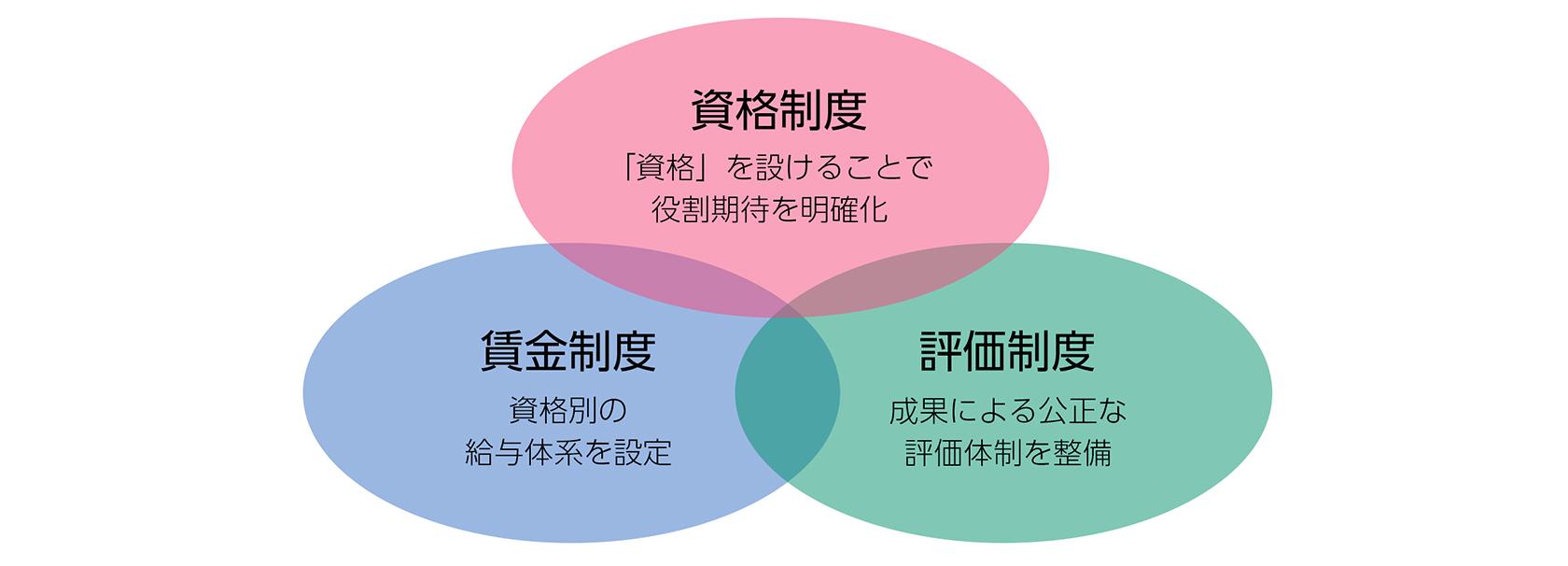 [図]人事制度の主な構成と特徴