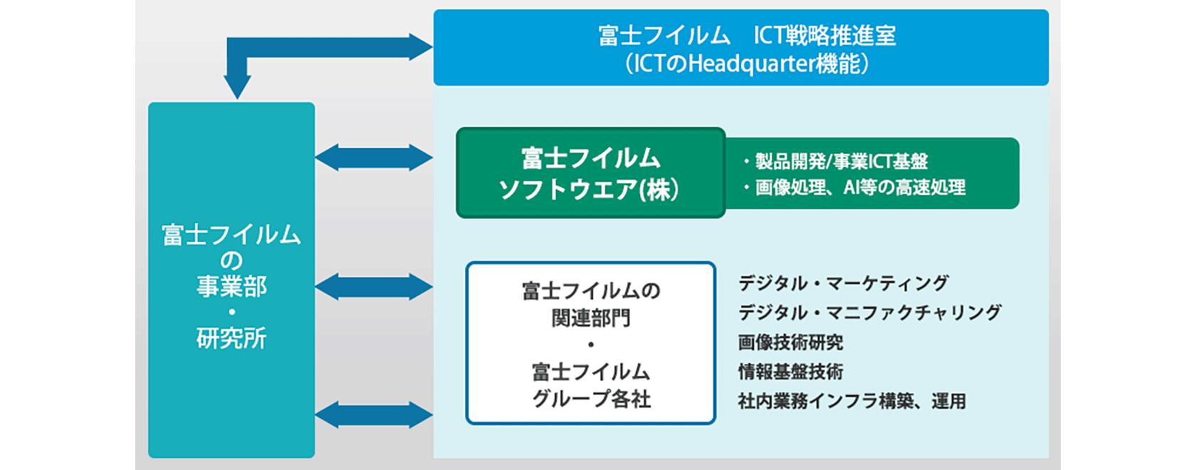 [図] 富士フイルムソフトウエアのバリューチェーン