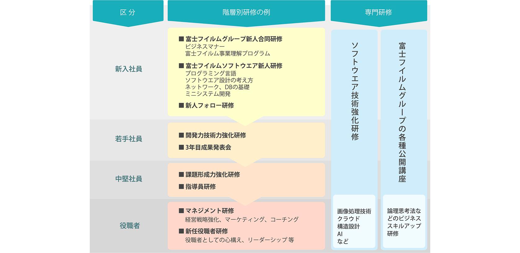 [図] キャリア形成の説明