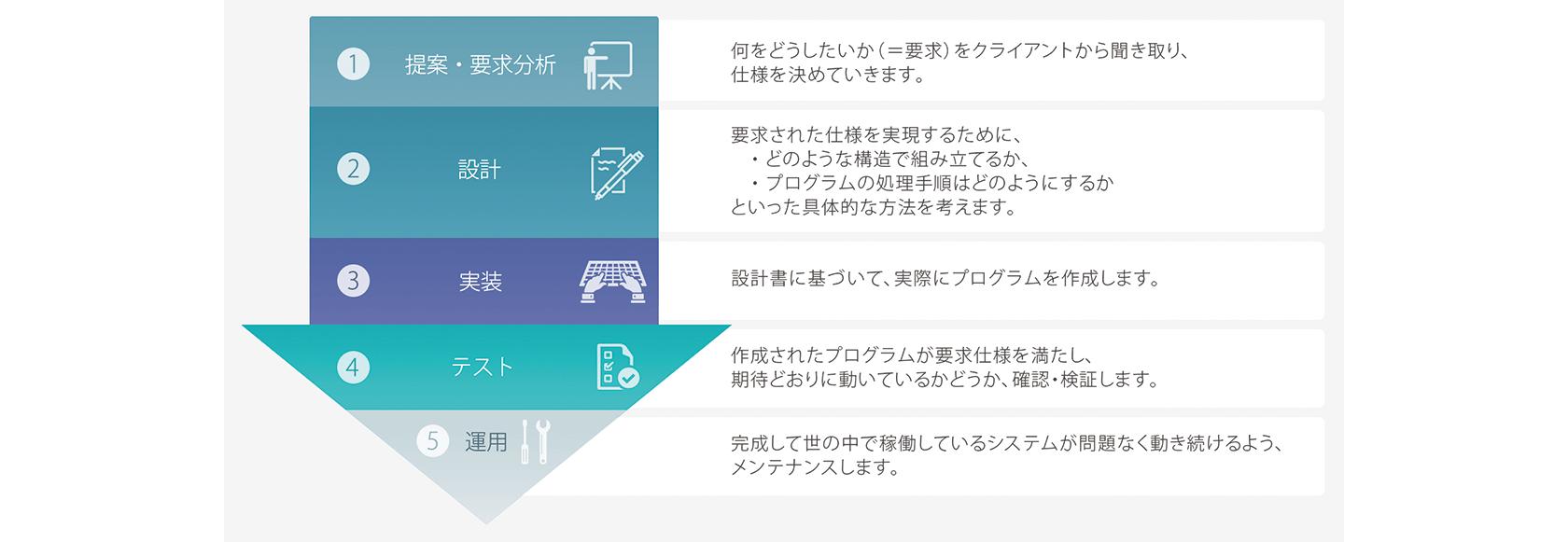 [図] 開発工程の説明